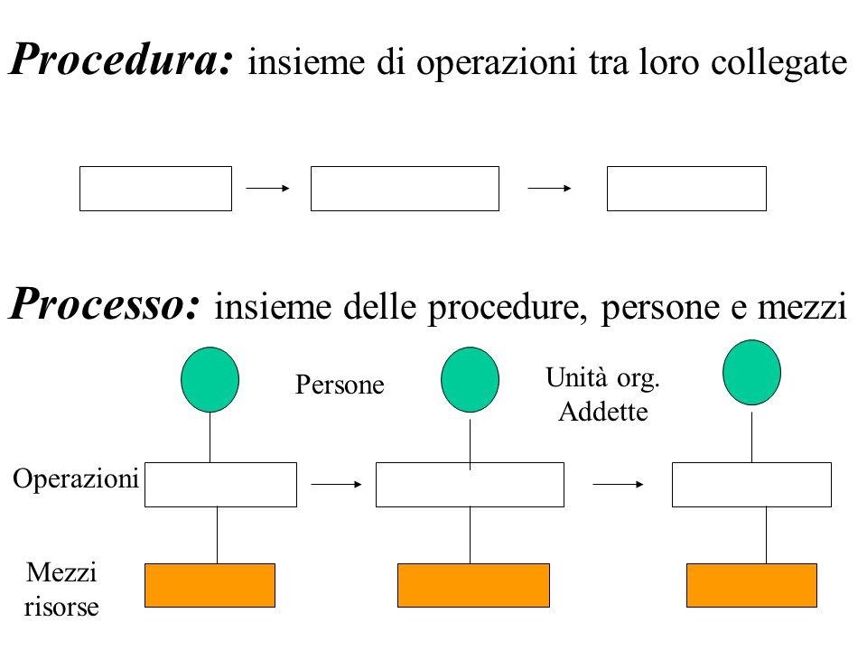 procedura - struttura delle procedure procedura: insieme delle operazioni tra loro connesse; struttura delle procedure: schema dei collegamenti tra le operazioni + insieme di dati che contribuiscono ad approfondire la conoscenza della procedura (es.
