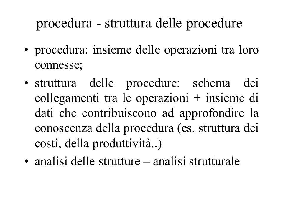 procedura - struttura delle procedure procedura: insieme delle operazioni tra loro connesse; struttura delle procedure: schema dei collegamenti tra le
