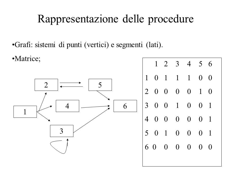Rappresentazione delle procedure Grafi: sistemi di punti (vertici) e segmenti (lati). Matrice; 1 2 4 3 1 2 3 4 5 6 1 0 1 1 1 0 0 2 0 0 0 0 1 0 3 0 0 1