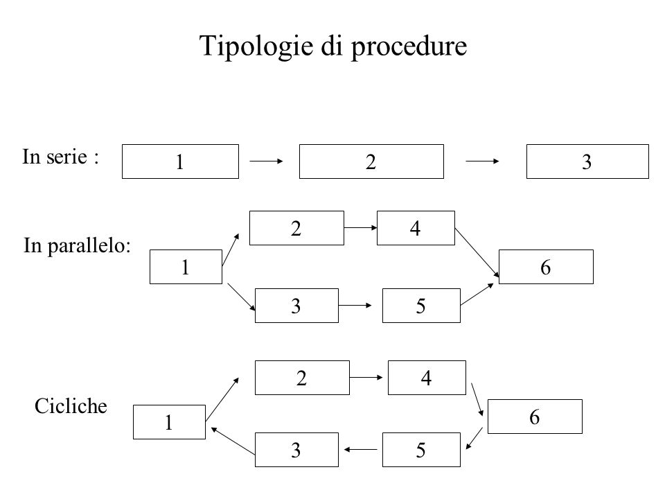 Tipologie di procedure 123 In serie : In parallelo: 1 53 24 6 1 3 24 6 5 Cicliche
