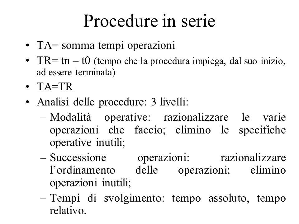 Procedure in serie TA= somma tempi operazioni TR= tn – t0 (tempo che la procedura impiega, dal suo inizio, ad essere terminata) TA=TR Analisi delle pr