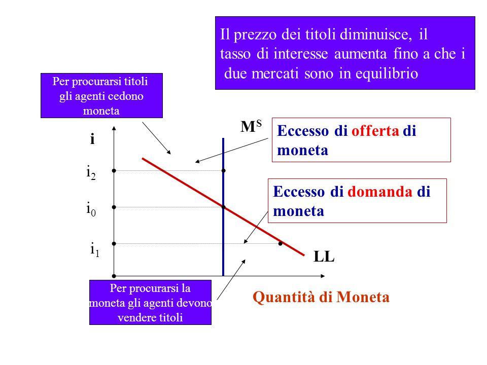 MSMS LL i 0 i Quantità di Moneta Il prezzo dei titoli diminuisce, il tasso di interesse aumenta fino a che i due mercati sono in equilibrio i 2 Eccess