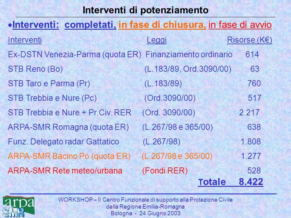 WORKSHOP – Il Centro Funzionale di supporto alla Protezione Civile della Regione Emilia-Romagna Bologna - 24 Giugno 2003 Interventi di potenziamento 
