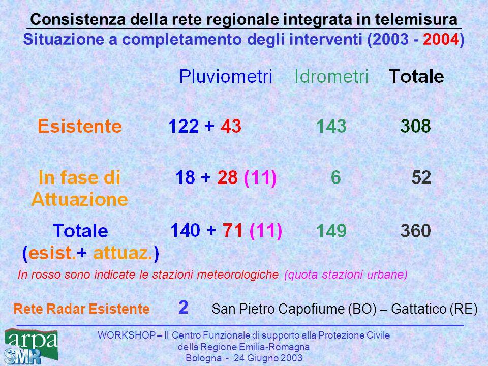 WORKSHOP – Il Centro Funzionale di supporto alla Protezione Civile della Regione Emilia-Romagna Bologna - 24 Giugno 2003 Consistenza della rete region