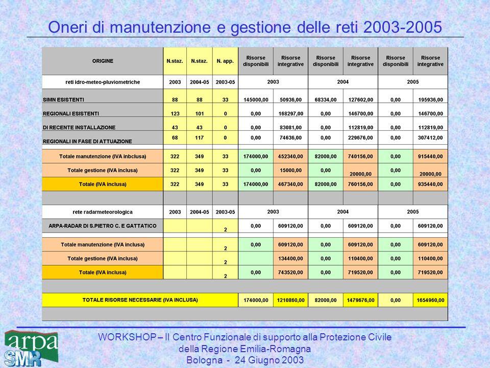 WORKSHOP – Il Centro Funzionale di supporto alla Protezione Civile della Regione Emilia-Romagna Bologna - 24 Giugno 2003 Oneri di manutenzione e gestione delle reti 2003-2005
