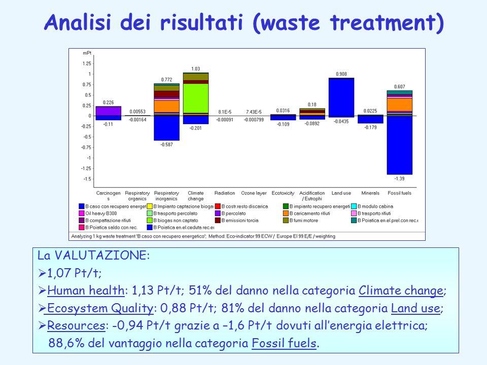 Analisi dei risultati (waste treatment) La VALUTAZIONE:  1,07 Pt/t;  Human health: 1,13 Pt/t; 51% del danno nella categoria Climate change;  Ecosystem Quality: 0,88 Pt/t; 81% del danno nella categoria Land use;  Resources: -0,94 Pt/t grazie a –1,6 Pt/t dovuti all'energia elettrica; 88,6% del vantaggio nella categoria Fossil fuels.