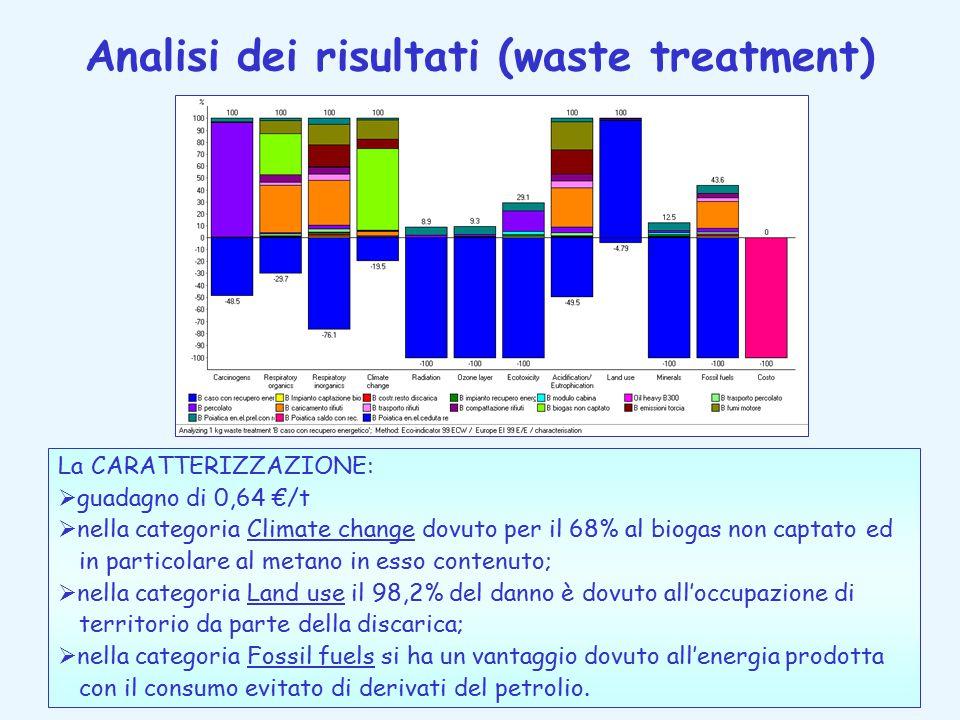 Analisi dei risultati (waste treatment) La CARATTERIZZAZIONE:  guadagno di 0,64 €/t  nella categoria Climate change dovuto per il 68% al biogas non captato ed in particolare al metano in esso contenuto;  nella categoria Land use il 98,2% del danno è dovuto all'occupazione di territorio da parte della discarica;  nella categoria Fossil fuels si ha un vantaggio dovuto all'energia prodotta con il consumo evitato di derivati del petrolio.