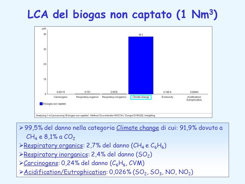LCA del biogas non captato (1 Nm 3 )  99,5% del danno nella categoria Climate change di cui: 91,9% dovuto a CH 4 e 8,1% a CO 2  Respiratory organics: 2,7% del danno (CH 4 e C 6 H 6 )  Respiratory inorganics: 2,4% del danno (SO 2 )  Carcinogens: 0,24% del danno (C 6 H 6, CVM)  Acidification/Eutrophication: 0,026% (SO 2, SO 3, NO, NO 2 )