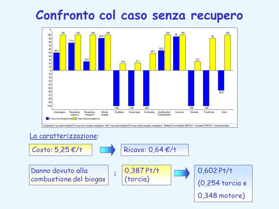 Confronto col caso senza recupero La caratterizzazione: Costo: 5,25 €/tRicavo: 0,64 €/t Danno dovuto alla combustione del biogas 0,387 Pt/t (torcia) 0