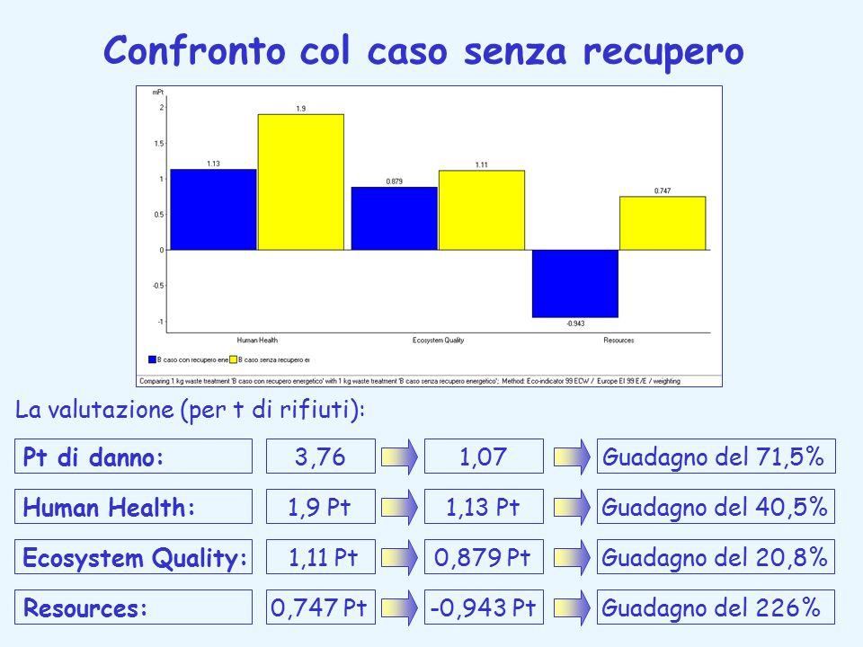Confronto col caso senza recupero La valutazione (per t di rifiuti): Resources:0,747 Pt-0,943 PtGuadagno del 226% Pt di danno:3,761,07Guadagno del 71,