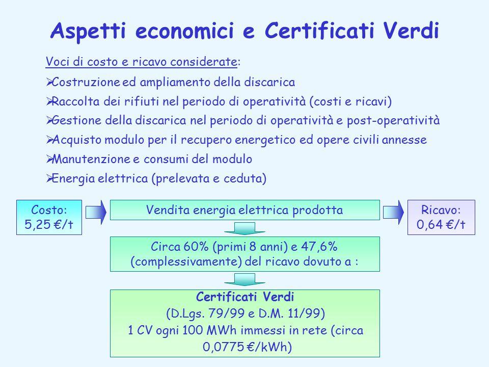 Aspetti economici e Certificati Verdi Voci di costo e ricavo considerate:  Costruzione ed ampliamento della discarica  Raccolta dei rifiuti nel peri