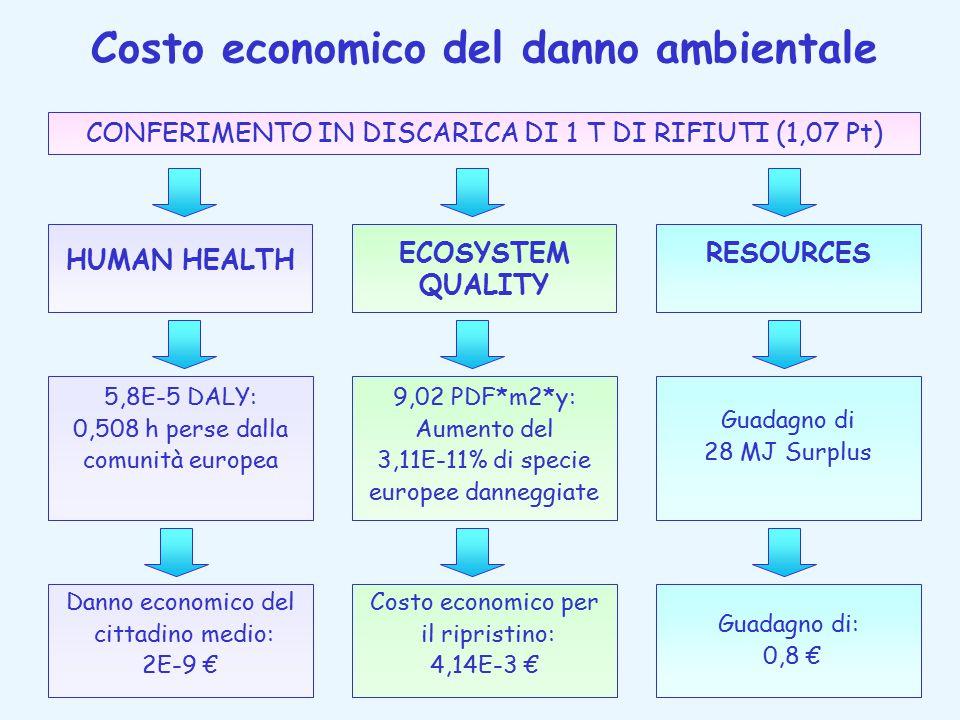 Costo economico del danno ambientale CONFERIMENTO IN DISCARICA DI 1 T DI RIFIUTI (1,07 Pt) HUMAN HEALTH ECOSYSTEM QUALITY RESOURCES 5,8E-5 DALY: 0,508 h perse dalla comunità europea 9,02 PDF*m2*y: Aumento del 3,11E-11% di specie europee danneggiate Guadagno di 28 MJ Surplus Danno economico del cittadino medio: 2E-9 € Costo economico per il ripristino: 4,14E-3 € Guadagno di: 0,8 €