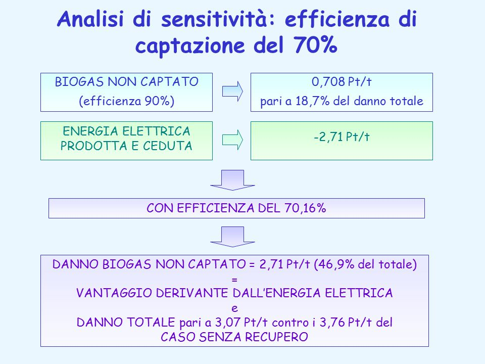 Analisi di sensitività: efficienza di captazione del 70% BIOGAS NON CAPTATO (efficienza 90%) 0,708 Pt/t pari a 18,7% del danno totale ENERGIA ELETTRICA PRODOTTA E CEDUTA -2,71 Pt/t CON EFFICIENZA DEL 70,16% DANNO BIOGAS NON CAPTATO = 2,71 Pt/t (46,9% del totale) = VANTAGGIO DERIVANTE DALL'ENERGIA ELETTRICA e DANNO TOTALE pari a 3,07 Pt/t contro i 3,76 Pt/t del CASO SENZA RECUPERO
