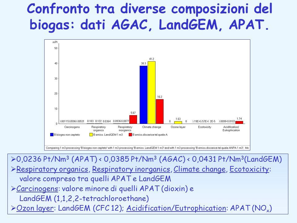 Confronto tra diverse composizioni del biogas: dati AGAC, LandGEM, APAT.  0,0236 Pt/Nm 3 (APAT) < 0,0385 Pt/Nm 3 (AGAC) < 0,0431 Pt/Nm 3 (LandGEM) 