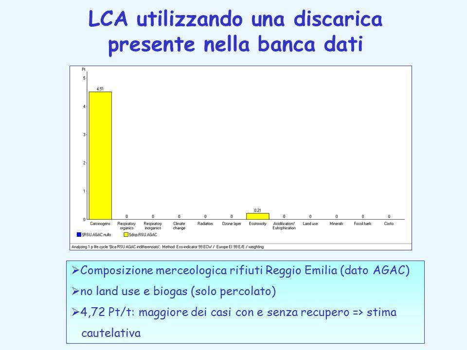 LCA utilizzando una discarica presente nella banca dati  Composizione merceologica rifiuti Reggio Emilia (dato AGAC)  no land use e biogas (solo percolato)  4,72 Pt/t: maggiore dei casi con e senza recupero => stima cautelativa