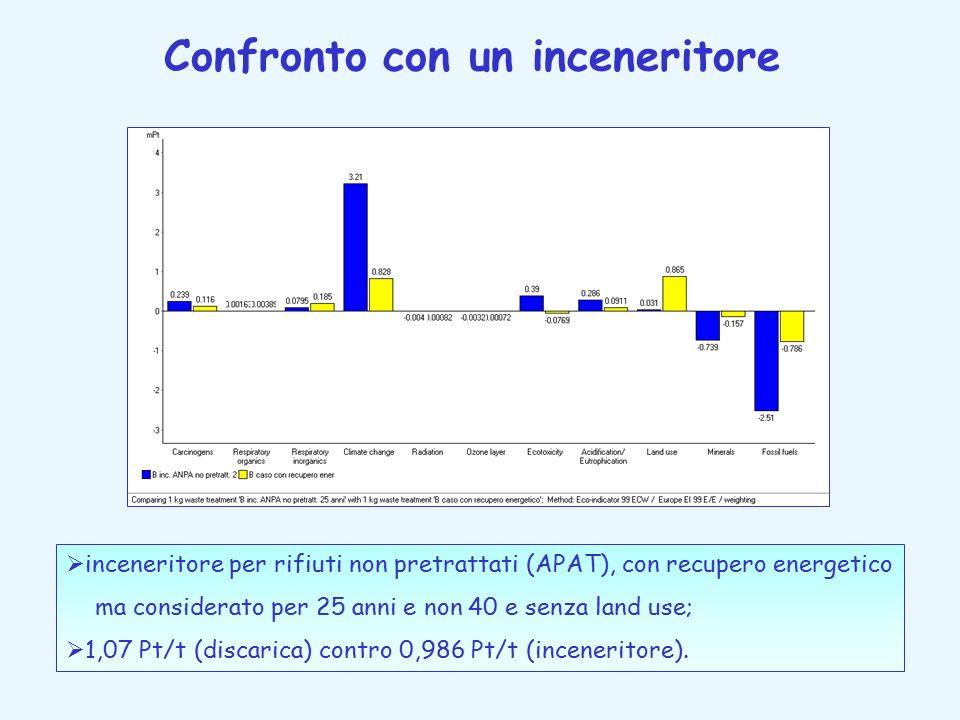 Confronto con un inceneritore  inceneritore per rifiuti non pretrattati (APAT), con recupero energetico ma considerato per 25 anni e non 40 e senza l