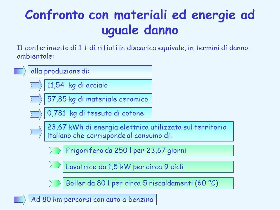 Confronto con materiali ed energie ad uguale danno Il conferimento di 1 t di rifiuti in discarica equivale, in termini di danno ambientale: alla produzione di: 11,54 kg di acciaio 57,85 kg di materiale ceramico 0,781 kg di tessuto di cotone 23,67 kWh di energia elettrica utilizzata sul territorio italiano che corrisponde al consumo di: Boiler da 80 l per circa 5 riscaldamenti (60 °C) Lavatrice da 1,5 kW per circa 9 cicli Frigorifero da 250 l per 23,67 giorni Ad 80 km percorsi con auto a benzina