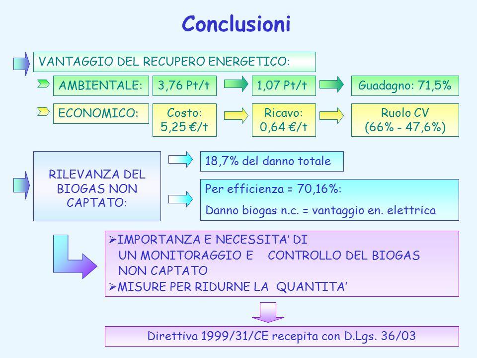 Conclusioni VANTAGGIO DEL RECUPERO ENERGETICO: AMBIENTALE:3,76 Pt/t1,07 Pt/tGuadagno: 71,5% ECONOMICO: Costo: 5,25 €/t Ricavo: 0,64 €/t Ruolo CV (66% - 47,6%) RILEVANZA DEL BIOGAS NON CAPTATO: 18,7% del danno totale Per efficienza = 70,16%: Danno biogas n.c.