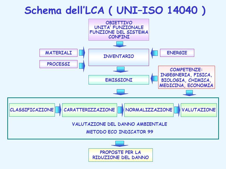 Schema dell'LCA ( UNI–ISO 14040 ) OBIETTIVO UNITA' FUNZIONALE FUNZIONE DEL SISTEMA CONFINI INVENTARIO MATERIALI PROCESSI ENERGIE EMISSIONI COMPETENZE: INGEGNERIA, FISICA, BIOLOGIA, CHIMICA, MEDICINA, ECONOMIA VALUTAZIONE DEL DANNO AMBIENTALE METODO ECO INDICATOR 99 PROPOSTE PER LA RIDUZIONE DEL DANNO CLASSIFICAZIONECARATTERIZZAZIONENORMALIZZAZIONEVALUTAZIONE