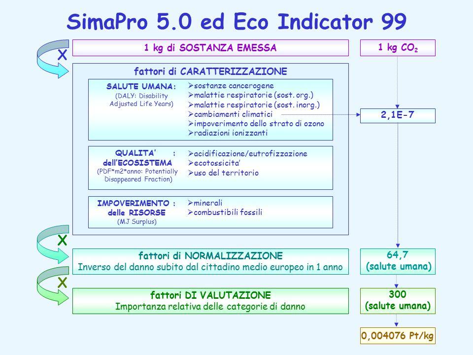 SimaPro 5.0 ed Eco Indicator 99 64,7 (salute umana) 300 (salute umana) 1 kg di SOSTANZA EMESSA fattori di NORMALIZZAZIONE Inverso del danno subito dal cittadino medio europeo in 1 anno fattori DI VALUTAZIONE Importanza relativa delle categorie di danno fattori di CARATTERIZZAZIONE  sostanze cancerogene  malattie respiratorie (sost.