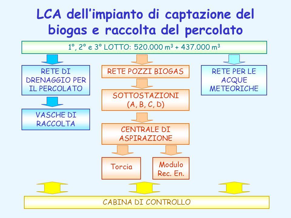 LCA dell'impianto di captazione del biogas e raccolta del percolato 1°, 2° e 3° LOTTO: 520.000 m 3 + 437.000 m 3 SOTTOSTAZIONI (A, B, C, D) CENTRALE DI ASPIRAZIONE Torcia Modulo Rec.