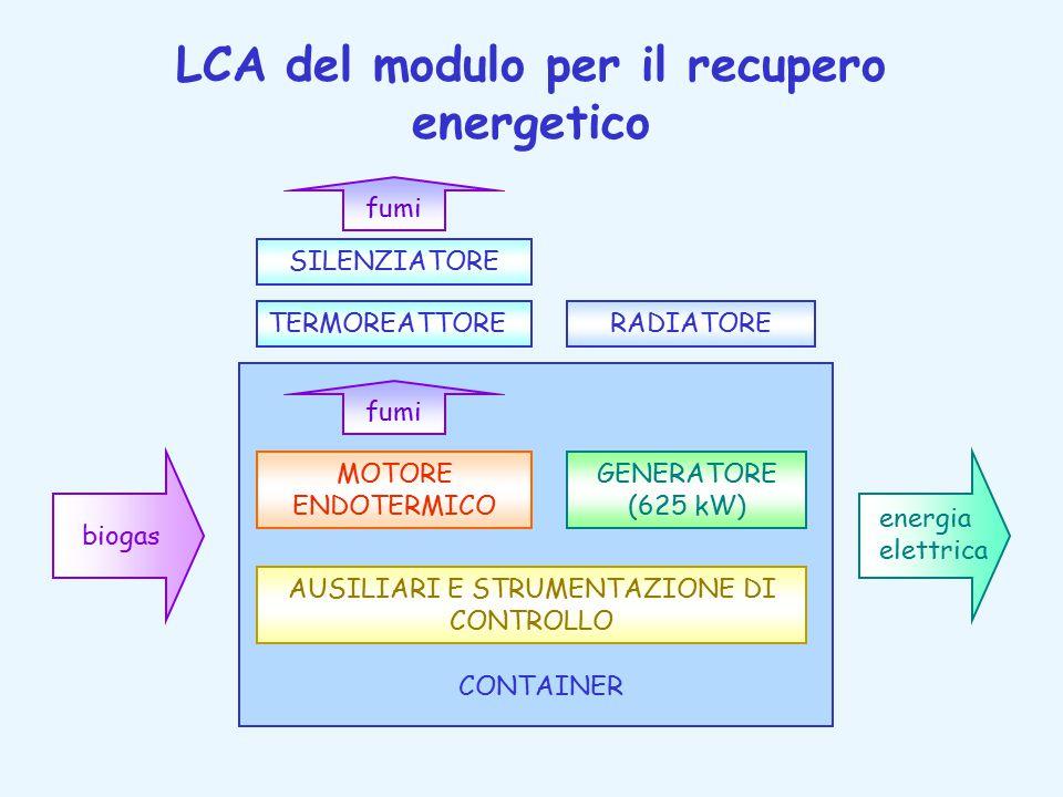 LCA del modulo per il recupero energetico SILENZIATORE TERMOREATTORERADIATORE biogas energia elettrica MOTORE ENDOTERMICO GENERATORE (625 kW) AUSILIARI E STRUMENTAZIONE DI CONTROLLO fumi CONTAINER fumi
