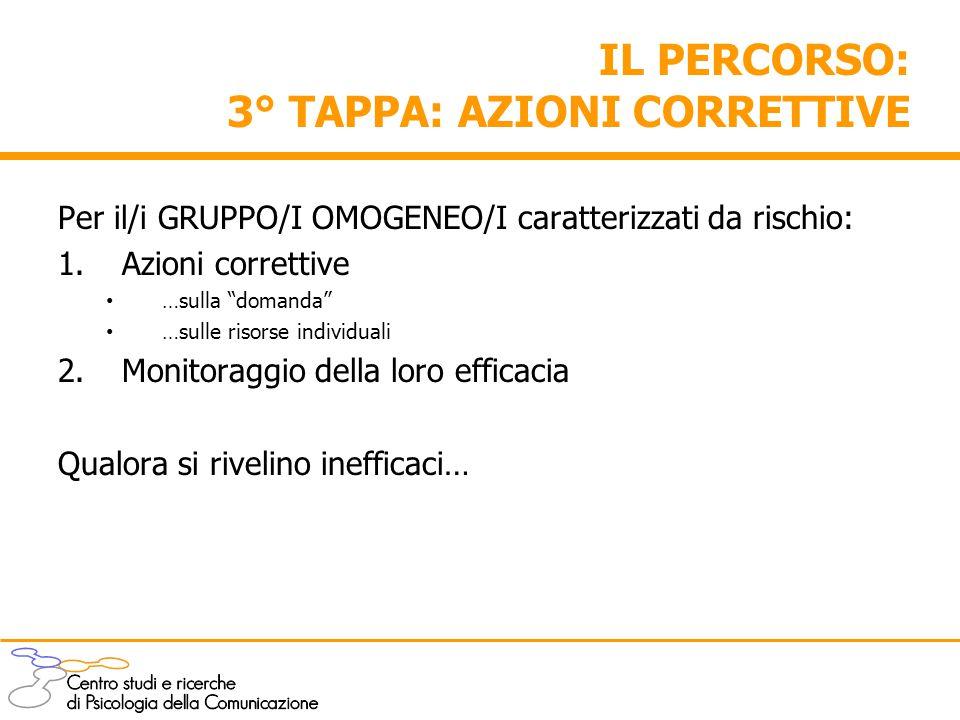 """IL PERCORSO: 3° TAPPA: AZIONI CORRETTIVE Per il/i GRUPPO/I OMOGENEO/I caratterizzati da rischio: 1.Azioni correttive …sulla """"domanda"""" …sulle risorse i"""