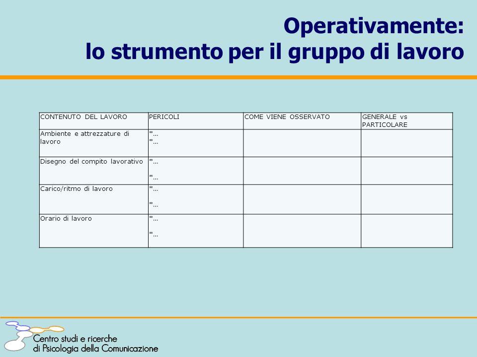 Operativamente: lo strumento per il gruppo di lavoro CONTENUTO DEL LAVORO PERICOLICOME VIENE OSSERVATOGENERALE vs PARTICOLARE Ambiente e attrezzature