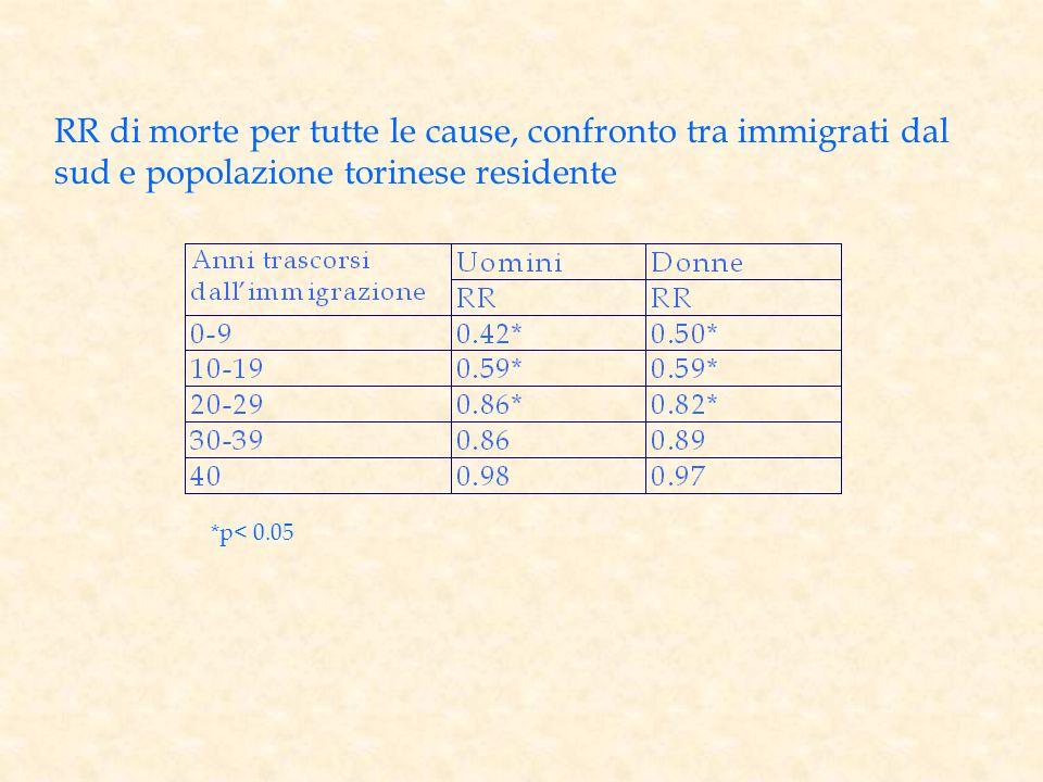 *p< 0.05 RR di morte per tutte le cause, confronto tra immigrati dal sud e popolazione torinese residente