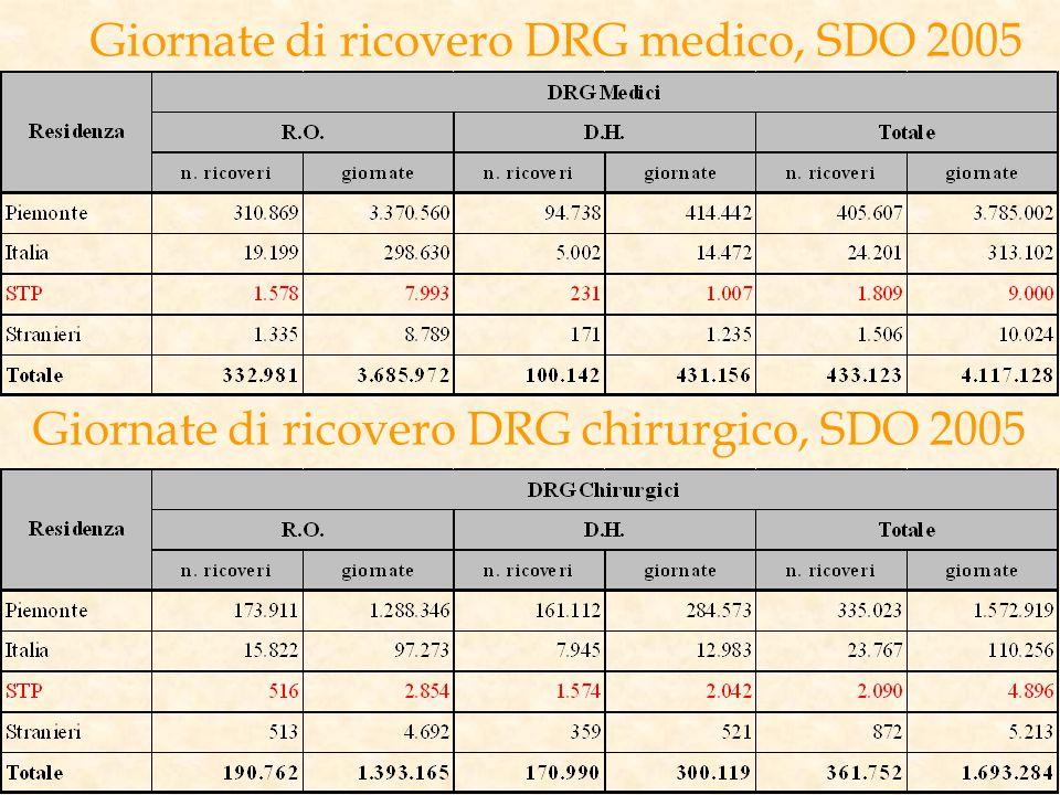 Giornate di ricovero DRG medico, SDO 2005 Giornate di ricovero DRG chirurgico, SDO 2005