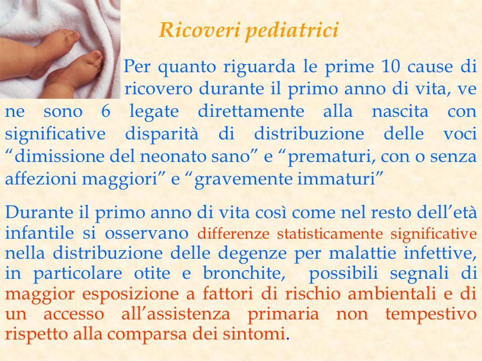 Ricoveri pediatrici Per quanto riguarda le prime 10 cause di ricovero durante il primo anno di vita, ve ne sono 6 legate direttamente alla nascita con