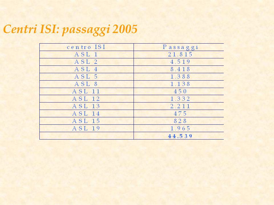 Centri ISI: passaggi 2005
