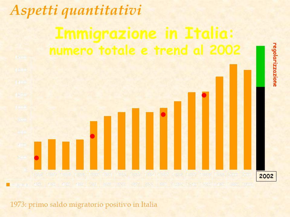 Immigrazione in Italia: numero totale e trend al 2002 2 2002 regolarizzazione.... Aspetti quantitativi 1973: primo saldo migratorio positivo in Italia