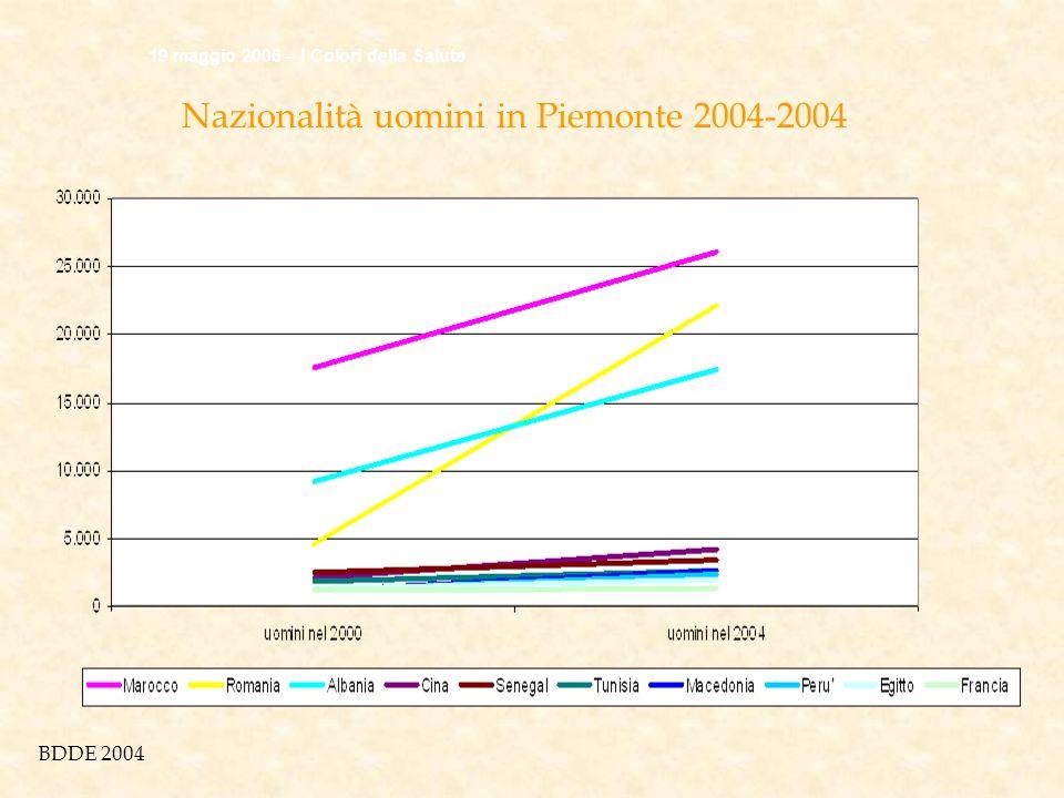 Andamento donne 19 maggio 2006 – I Colori della Salute Nazionalità uomini in Piemonte 2004-2004 BDDE 2004