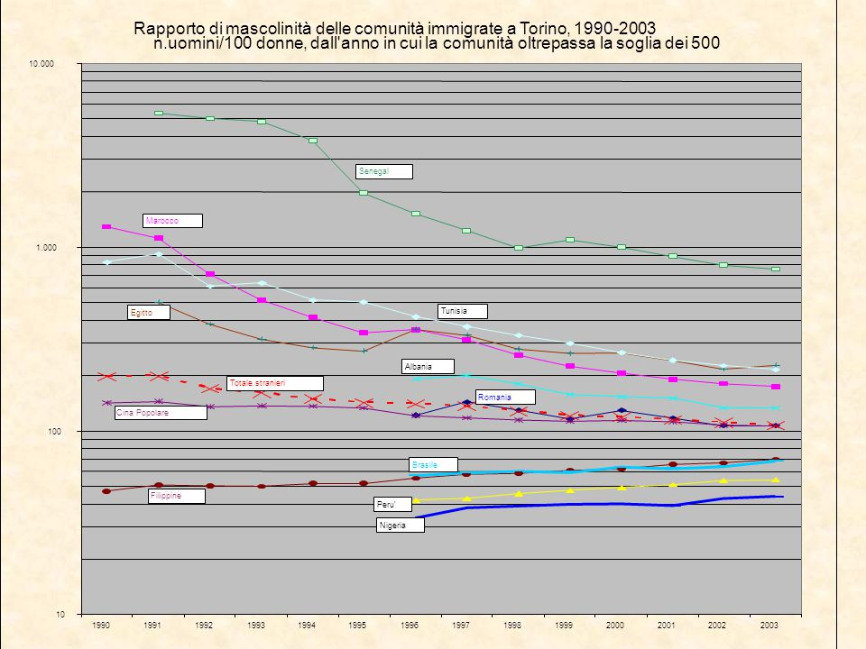 Interruzione volontaria di gravidanza I dati relativi alle IVG evidenziano come, a fronte di un numero di interventi sostanzialmente stabile nel tempo, aumenti la proporzione di quelli praticati da donne straniere.