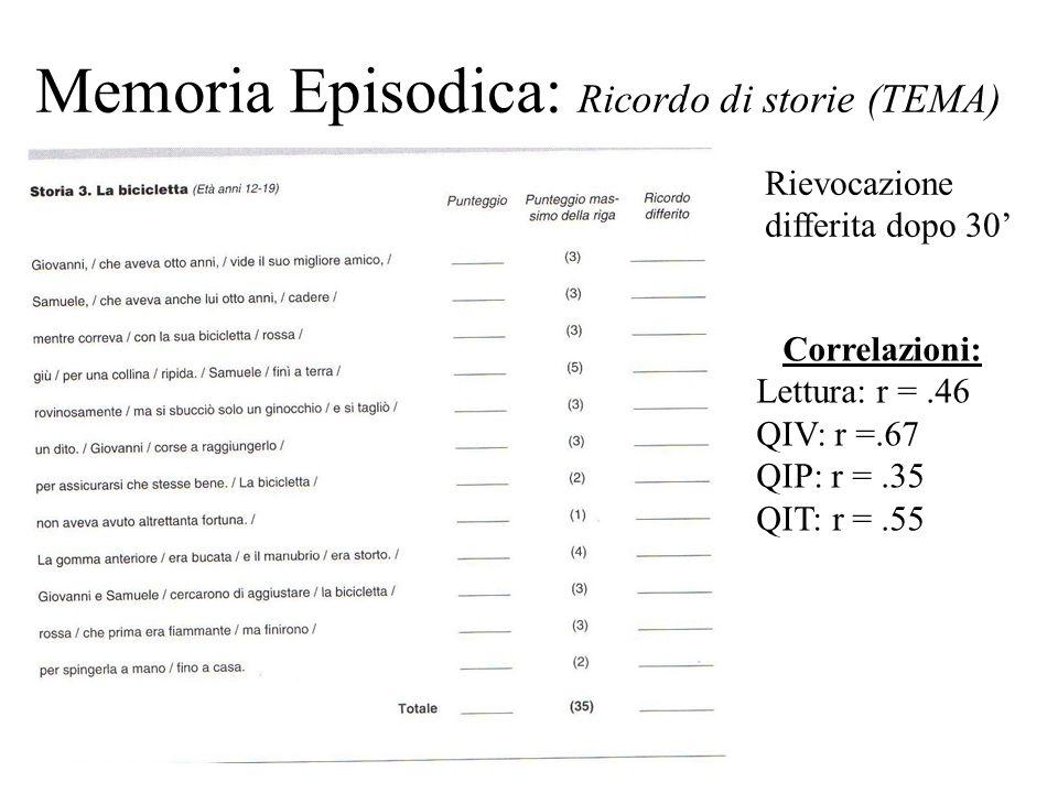 Memoria Episodica: Ricordo di storie (TEMA) Correlazioni: Lettura: r =.46 QIV: r =.67 QIP: r =.35 QIT: r =.55 Rievocazione differita dopo 30'