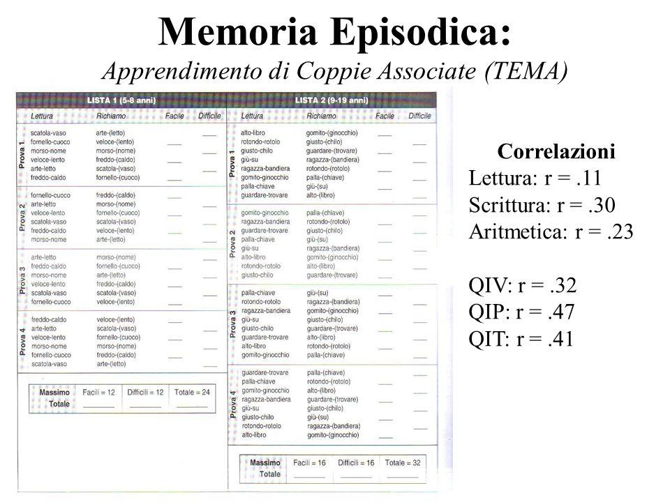 Correlazioni Lettura: r =.11 Scrittura: r =.30 Aritmetica: r =.23 QIV: r =.32 QIP: r =.47 QIT: r =.41