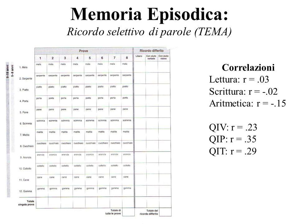 Correlazioni Lettura: r =.03 Scrittura: r = -.02 Aritmetica: r = -.15 QIV: r =.23 QIP: r =.35 QIT: r =.29