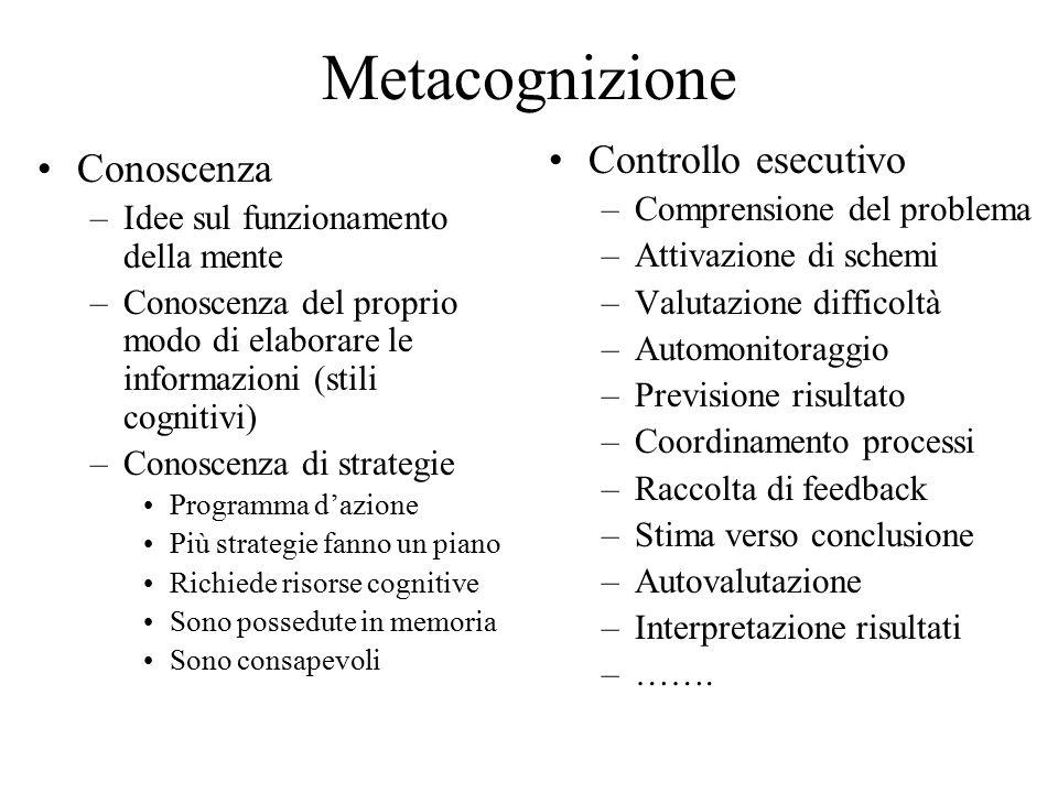 Metacognizione Conoscenza –Idee sul funzionamento della mente –Conoscenza del proprio modo di elaborare le informazioni (stili cognitivi) –Conoscenza di strategie Programma d'azione Più strategie fanno un piano Richiede risorse cognitive Sono possedute in memoria Sono consapevoli Controllo esecutivo –Comprensione del problema –Attivazione di schemi –Valutazione difficoltà –Automonitoraggio –Previsione risultato –Coordinamento processi –Raccolta di feedback –Stima verso conclusione –Autovalutazione –Interpretazione risultati –…….