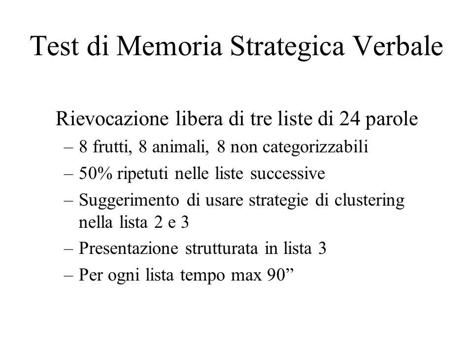 Rievocazione libera di tre liste di 24 parole –8 frutti, 8 animali, 8 non categorizzabili –50% ripetuti nelle liste successive –Suggerimento di usare strategie di clustering nella lista 2 e 3 –Presentazione strutturata in lista 3 –Per ogni lista tempo max 90 Test di Memoria Strategica Verbale