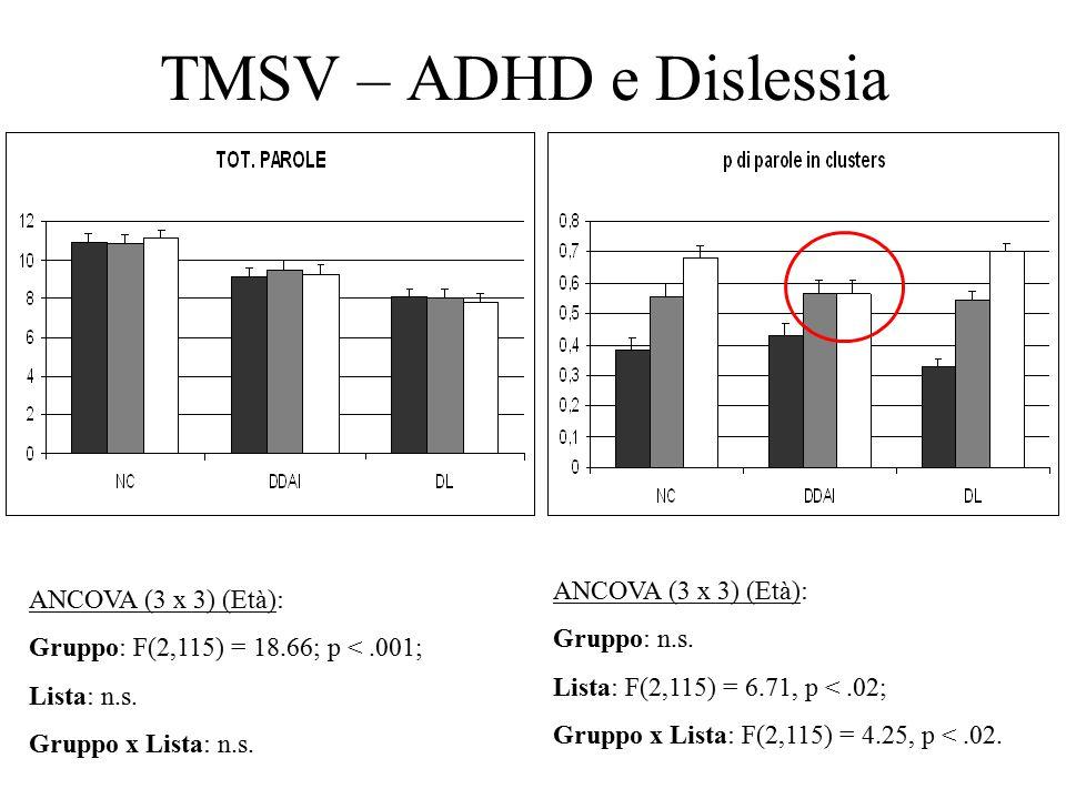 TMSV – ADHD e Dislessia ANCOVA (3 x 3) (Età): Gruppo: F(2,115) = 18.66; p <.001; Lista: n.s.
