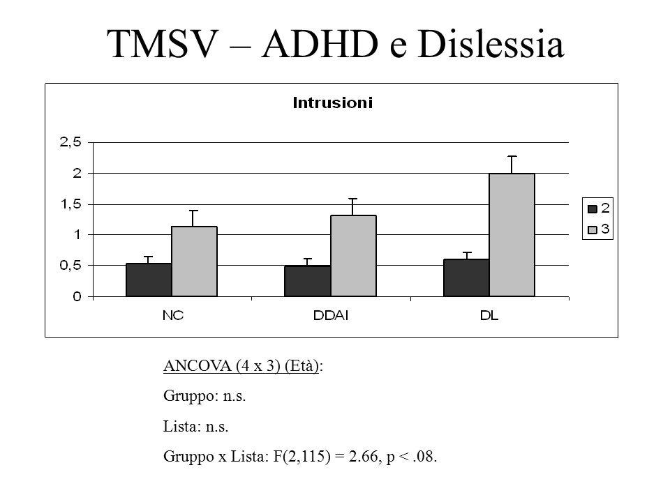 TMSV – ADHD e Dislessia ANCOVA (4 x 3) (Età): Gruppo: n.s.