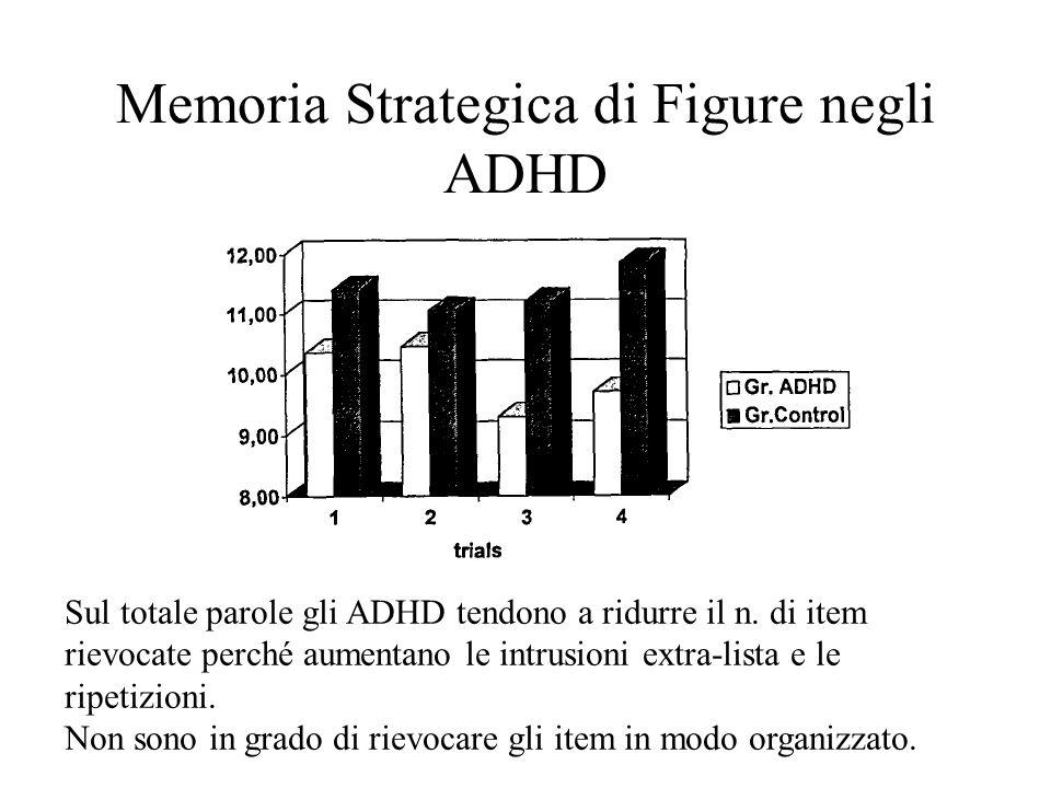 Memoria Strategica di Figure negli ADHD Sul totale parole gli ADHD tendono a ridurre il n.