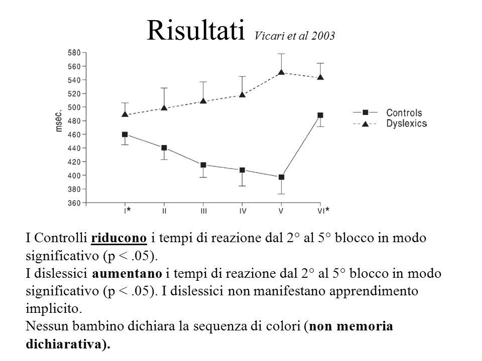Risultati Vicari et al 2003 I Controlli riducono i tempi di reazione dal 2° al 5° blocco in modo significativo (p <.05).