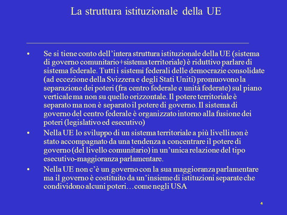 5 Analogie e differenze fra UE e USA (esecutivo e legislativo) UE e USA: indipendenza istituzionale dell'esecutivo (collegiale nel caso della UE e monocratico nel caso degli USA).