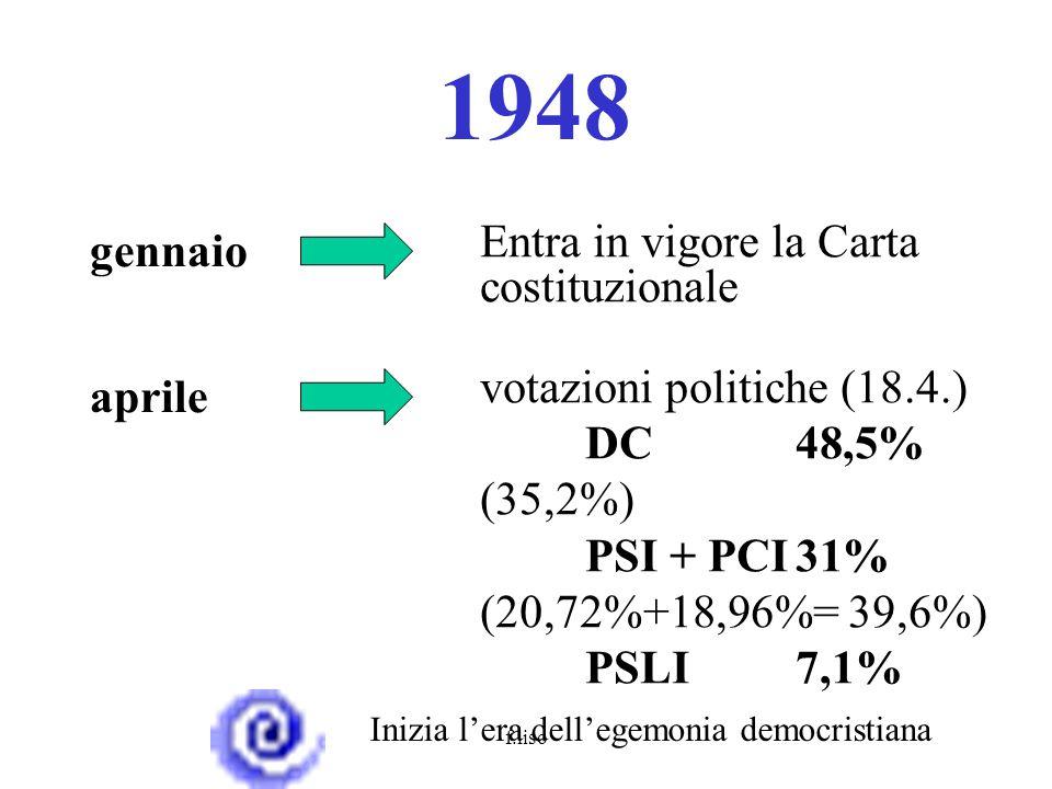 f.liso 1948 gennaio Entra in vigore la Carta costituzionale aprile votazioni politiche (18.4.) DC48,5% (35,2%) PSI + PCI31% (20,72%+18,96%= 39,6%) PSLI7,1% Inizia l'era dell'egemonia democristiana