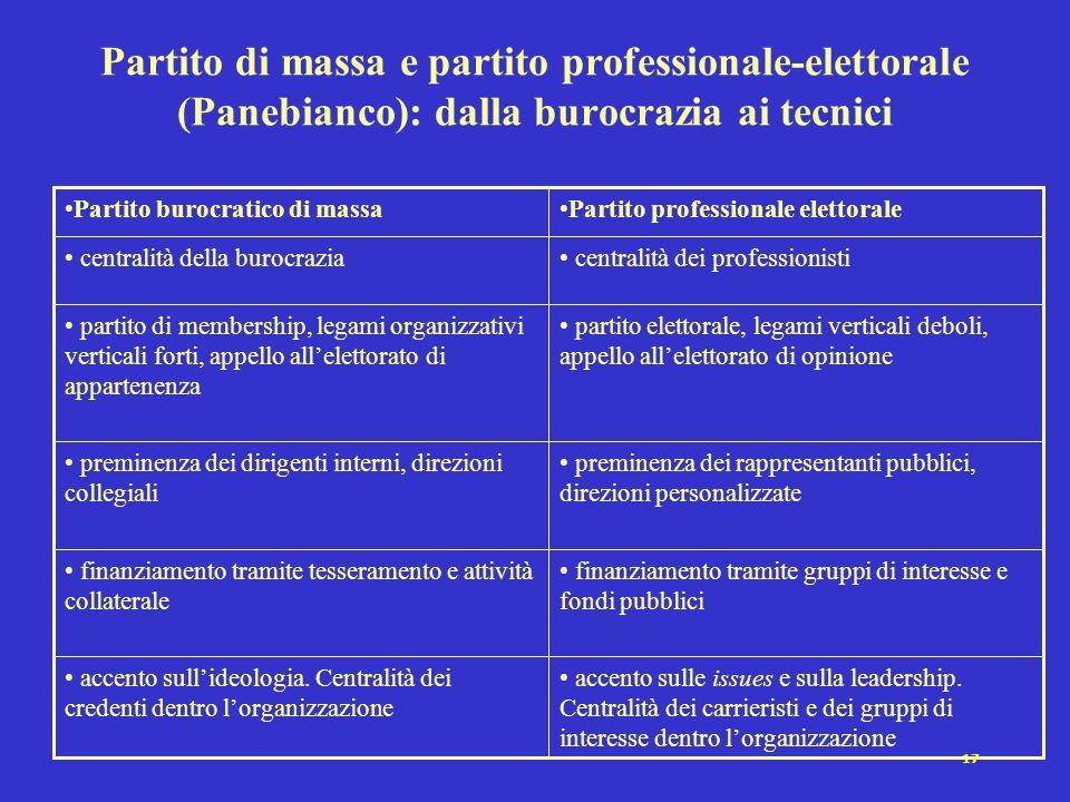 17 Partito di massa e partito professionale-elettorale (Panebianco): dalla burocrazia ai tecnici accento sulle issues e sulla leadership. Centralità d