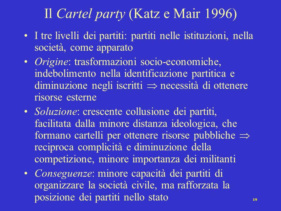 19 Il Cartel party (Katz e Mair 1996) I tre livelli dei partiti: partiti nelle istituzioni, nella società, come apparato Origine: trasformazioni socio