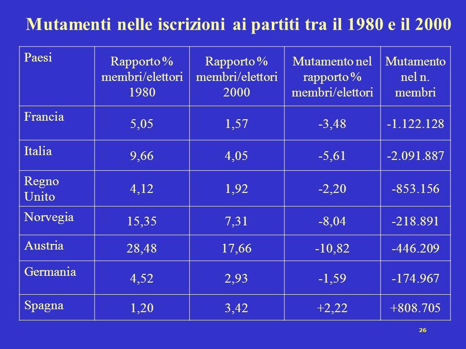 26 Mutamenti nelle iscrizioni ai partiti tra il 1980 e il 2000 Paesi Rapporto % membri/elettori 1980 Rapporto % membri/elettori 2000 Mutamento nel rap
