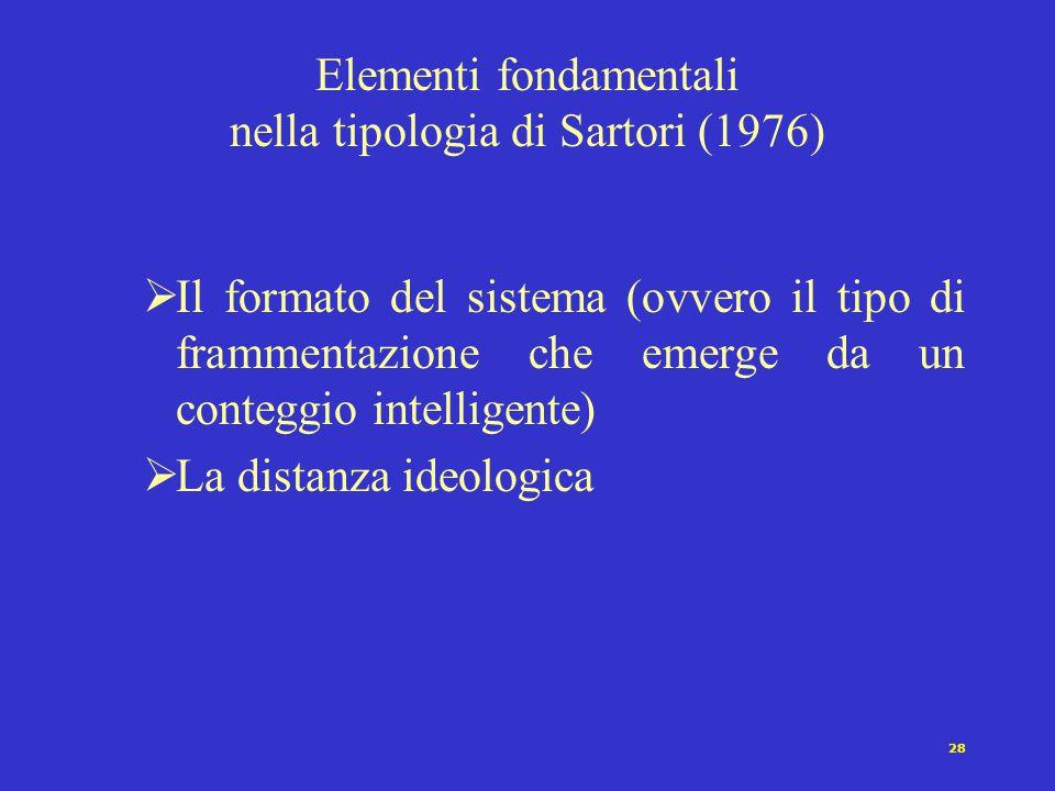 28 Elementi fondamentali nella tipologia di Sartori (1976)  Il formato del sistema (ovvero il tipo di frammentazione che emerge da un conteggio intel